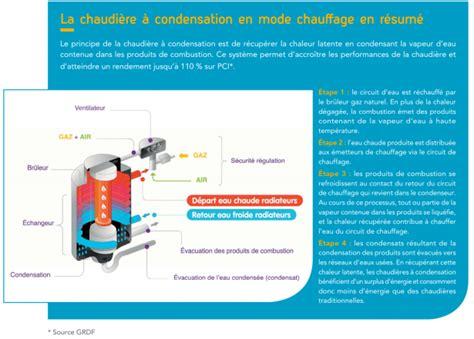 chaudi 232 re 224 condensation et gaz naturel le duo confort gagnant