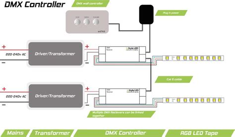 Rgb Dmx Wall Controller Instyle Led