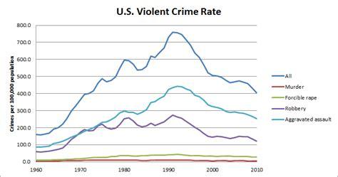 crime statistics bureau miller 39 s musings january 2013
