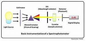 Spectrophotometry   Calorimetry  U2013 Zoology4civilservices