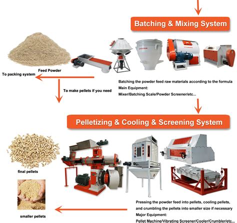 animal feed manufacturing plant how animal feed mill plant build the process of animal feed