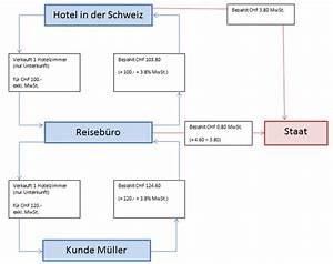 Rechnung Schweiz Umsatzsteuer : mwst code documentation ~ Themetempest.com Abrechnung