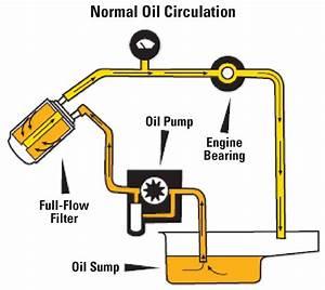 Engine Oil Filtration