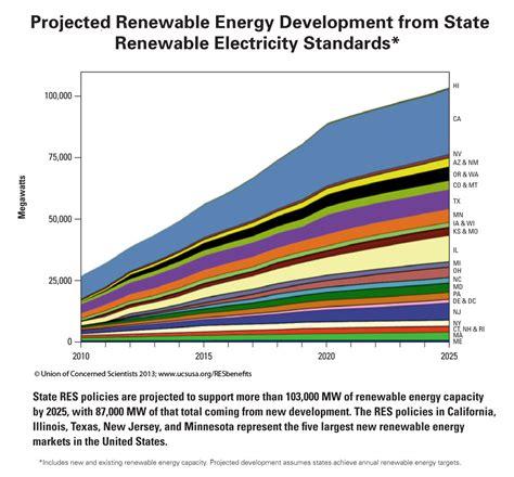 Renewable Electricity Standards Deliver Economic Benefits