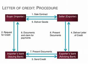 Import Letters Of Credit