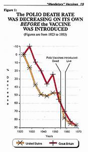 Vaccines did not lead to a decrease in diseases - Graphs