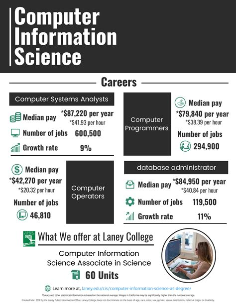Computer Information Science