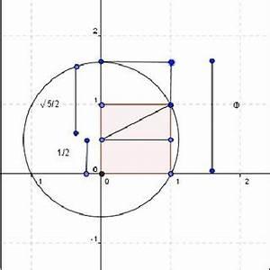 The Golden Ratio represented in line segments [3, 4 ...
