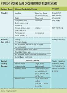 Nursing notes superior documentation means superior for Nursing documentation ceu