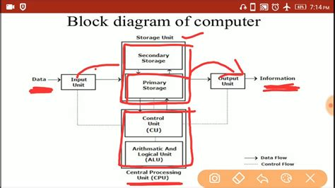 Block Diagram Computer Input Cpu Storage Device