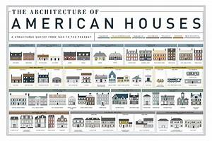 Post «400 Years of American Housing Infographic» in blog ...