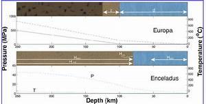 Pressure  Temperature  And Cracking Depth Profiles For