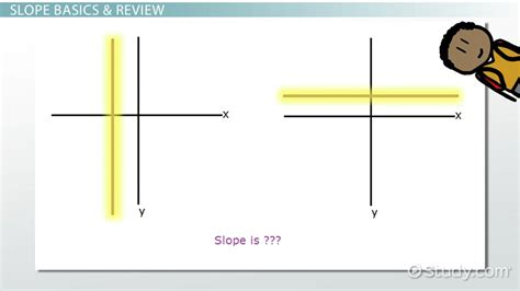 Slope Undefined by Graphing Undefined Slope Zero Slope And More Video