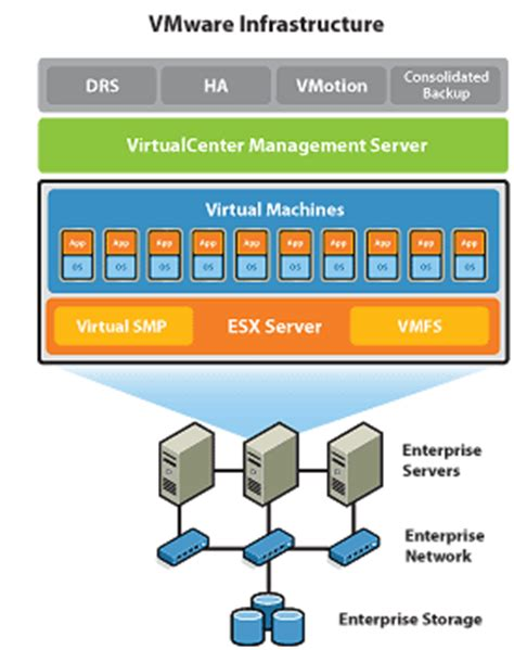Vmware Diagram Simple by Virtualization Virtualization Tutorial Continued