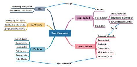 sales management mind map  sales management mind map