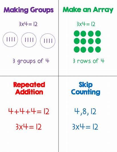 Multiplication Strategies Teach Engaging Activities Groups Teaching