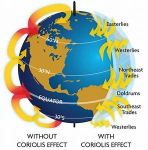 The Coriolis Effect | Field Notes | North Coast Journal
