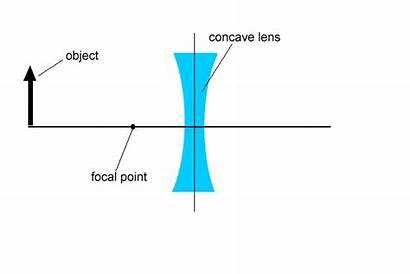 Concave Lens Lenses Eye Draw