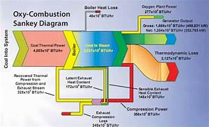 Oxy Combustion Vs  Air Combustion  U2013 Sankey Diagrams