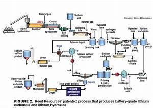 Kuvahaun Tulos Haulle Lithium Carbonate Process