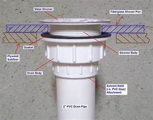 Leaky Shower Drain Repair Shower Drain Installation