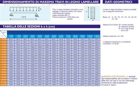 Calcolo Tettoia In Legno Lamellare by Dimensionamento Di Una Trave In Legno Lamellare