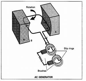 Draw A Neat Diagram Of An Ac Generator