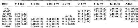 pr normal range paediatric interpretation in the fast