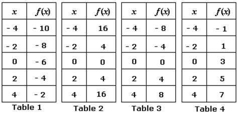 linear  nonlinear worksheet   worksheets image