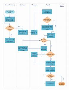swimlane process map diagram payroll process business With sample work flow chart template