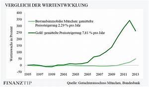 Wertsteigerung Immobilien Berechnen : immobilienpreise wie entwickeln sich die preise am immobilienmarkt ~ Themetempest.com Abrechnung