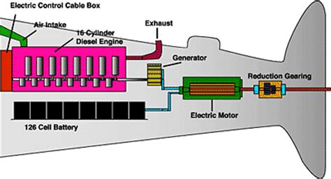 Diagram Of Nuclear Powered Submarine by Nuclear Submarine Diagram