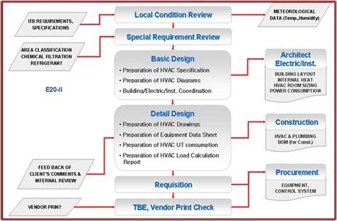 overview  hvac heating ventilation