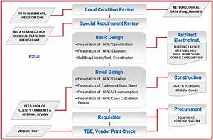 A Presentation On Overview Of Hvac  Heating  Ventilation