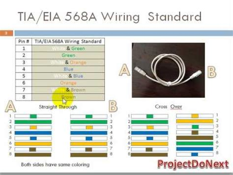 what is rj45 color coding youtube
