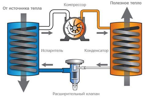 Условный КПД тепловых насосов