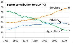 economy  india wikipedia