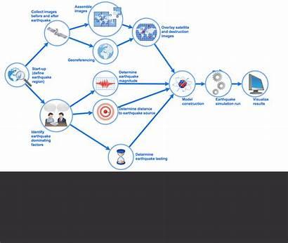 Types Flowchart Flowcharts Government Overview Basic Below