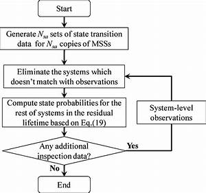 The Flowchart Of The Monte Carlo Simulation