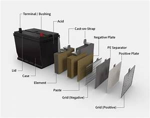 Anatomy Of An Auto Battery