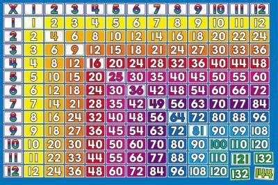 multiplication   times tables bulletin board