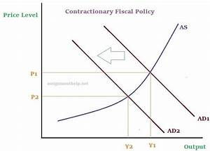 Expansionary And Contractionary Fiscal Policy