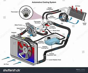 Automotive Cooling System Infographic Diagram Showing Stock Illustration 716346850