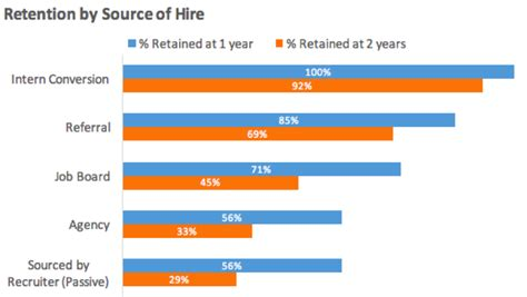 Using Data to Optimize Our Talent Acquisition Team - HR ...