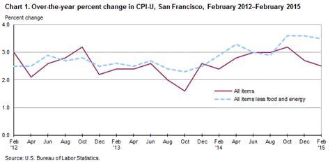 us bureau of labor statistics cpi consumer price index us bureau of labor statistics