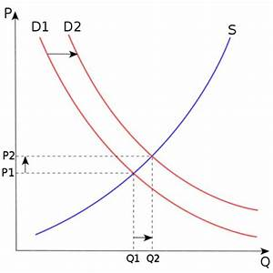 How to manipulate the law of supply and demand…and make a ...