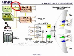 Avionics - Airbus Control Architecture