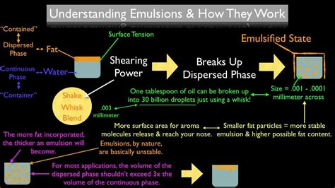 What Is An Emulsion & How Does It Work? Youtube