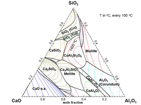 Li2o Phase Diagram by Polythermal Projection Of The Cao Al2o3 Sio2 System