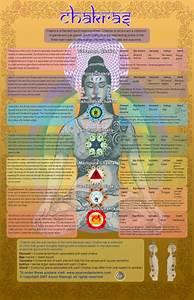 Chakra Chart 2 Ayurveda Posters